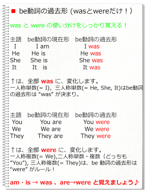 be動詞の過去形.png